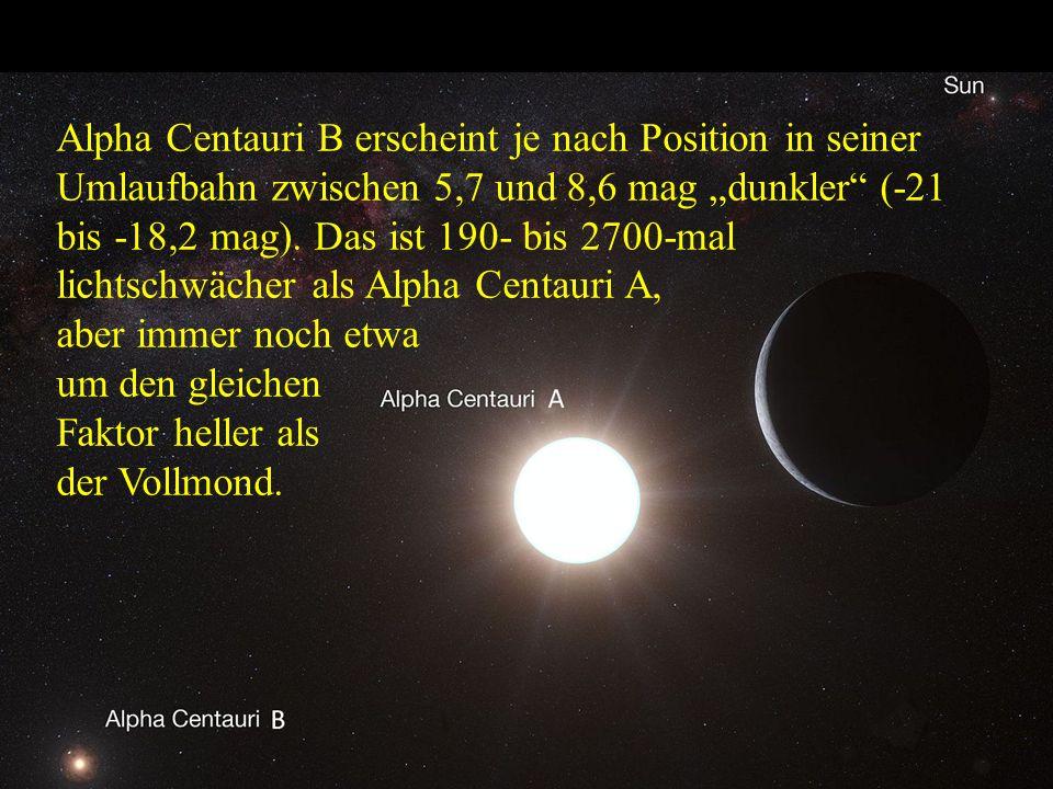 """Alpha Centauri B erscheint je nach Position in seiner Umlaufbahn zwischen 5,7 und 8,6 mag """"dunkler (-21 bis -18,2 mag). Das ist 190- bis 2700-mal lichtschwächer als Alpha Centauri A,"""