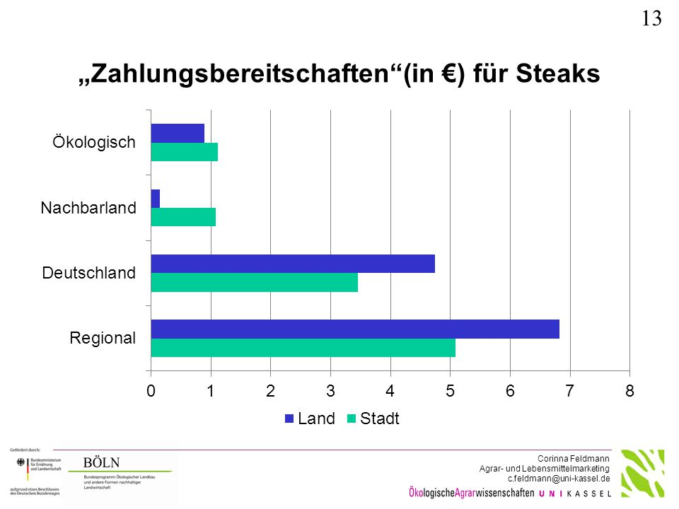 """""""Zahlungsbereitschaften (in €) für Butter"""