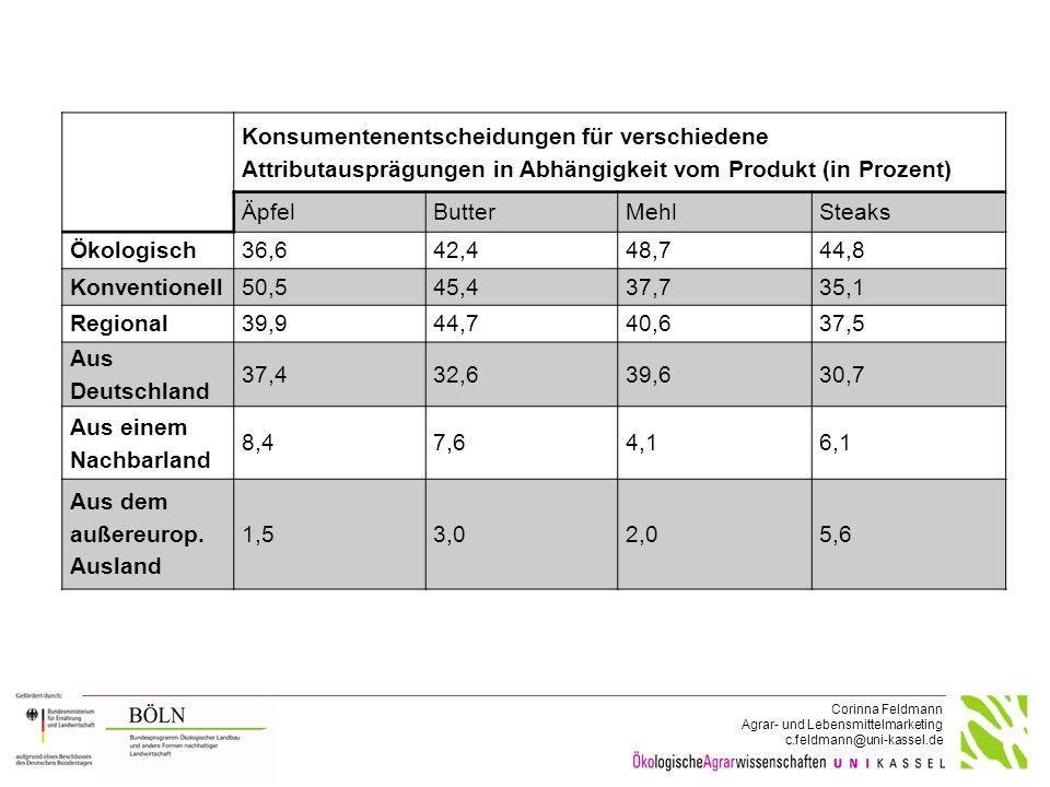 Konsumentenentscheidungen für verschiedene Attributausprägungen in Abhängigkeit vom Produkt (in Prozent)