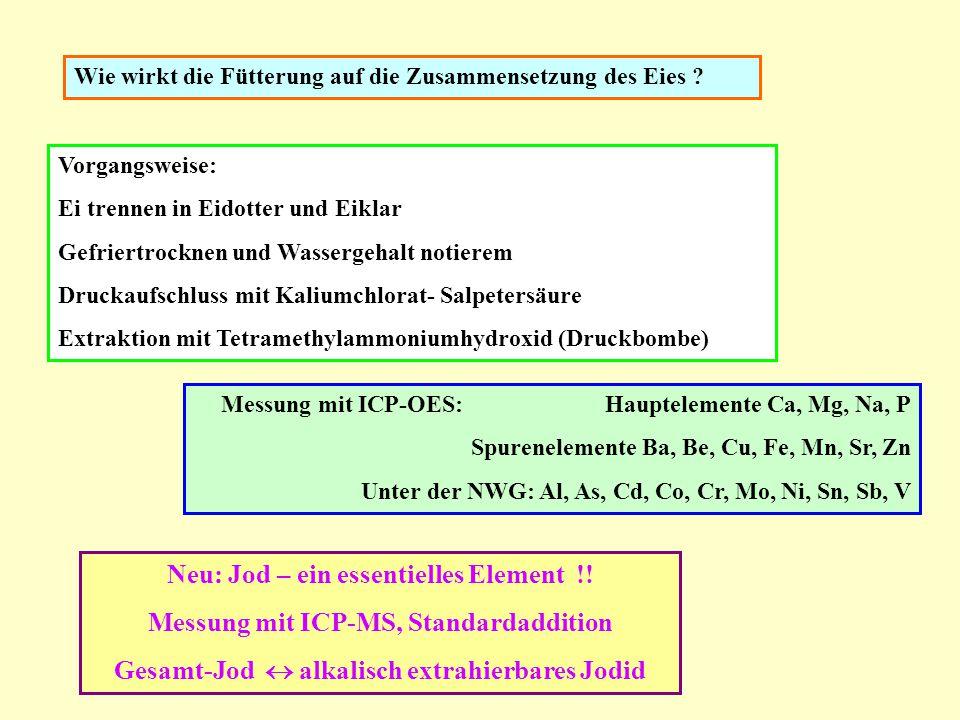 Neu: Jod – ein essentielles Element !!