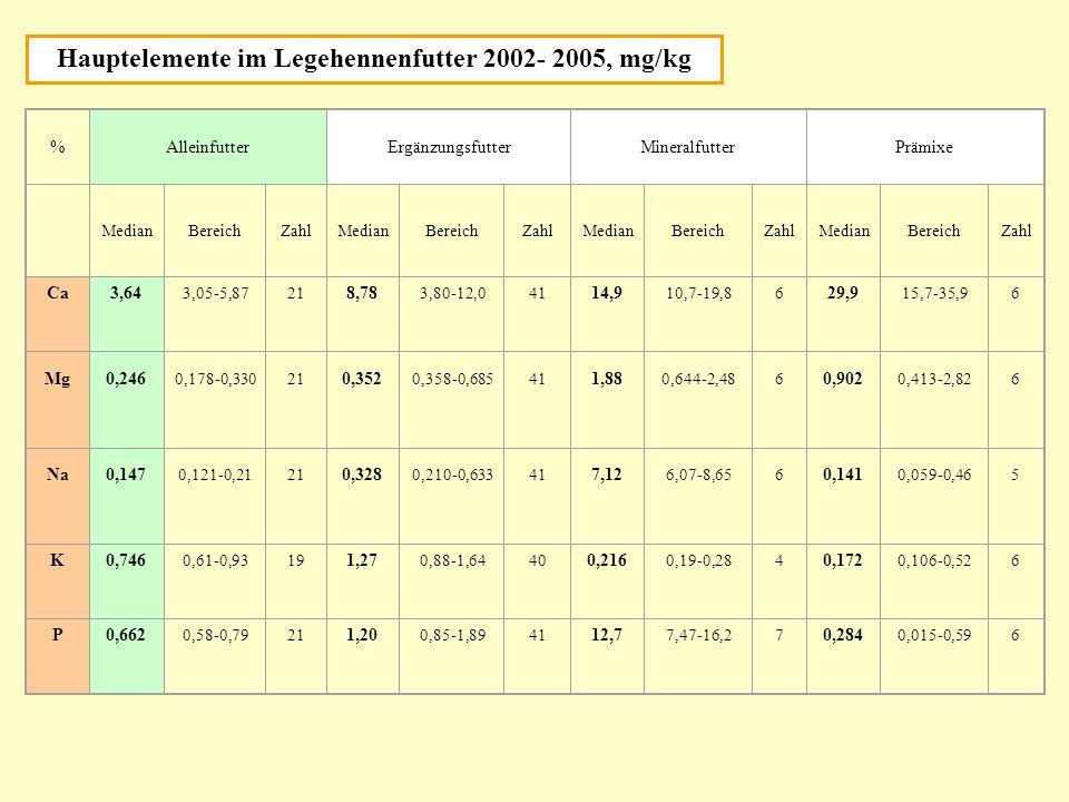 Hauptelemente im Legehennenfutter 2002- 2005, mg/kg