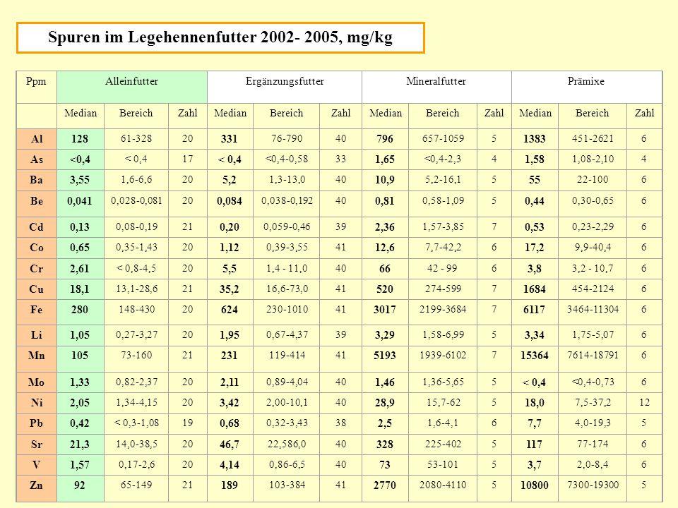 Spuren im Legehennenfutter 2002- 2005, mg/kg