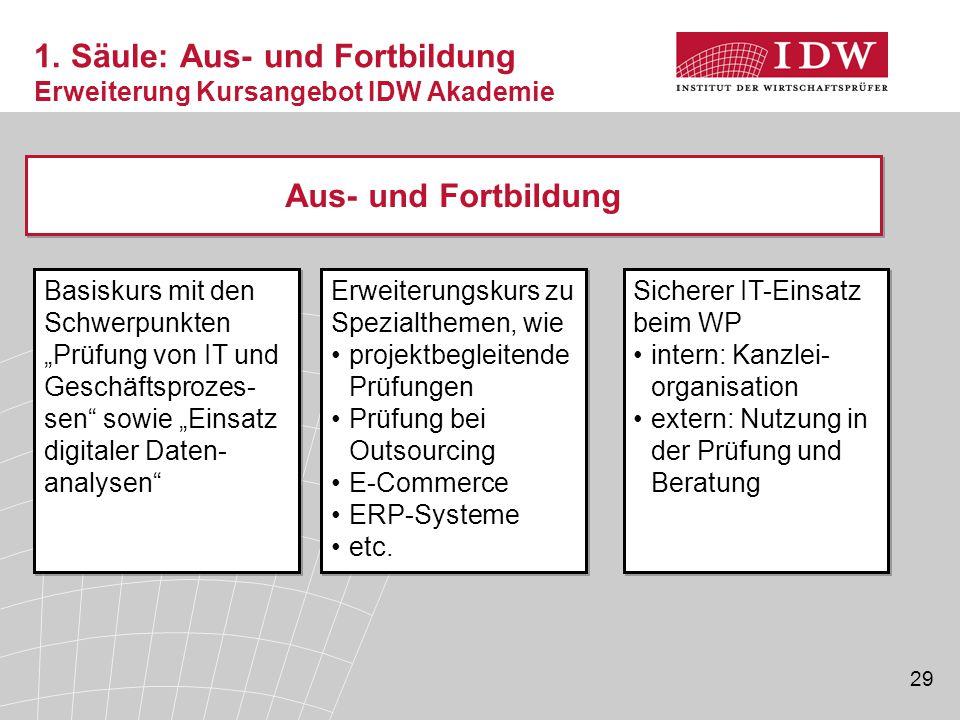 1. Säule: Aus- und Fortbildung Erweiterung Kursangebot IDW Akademie