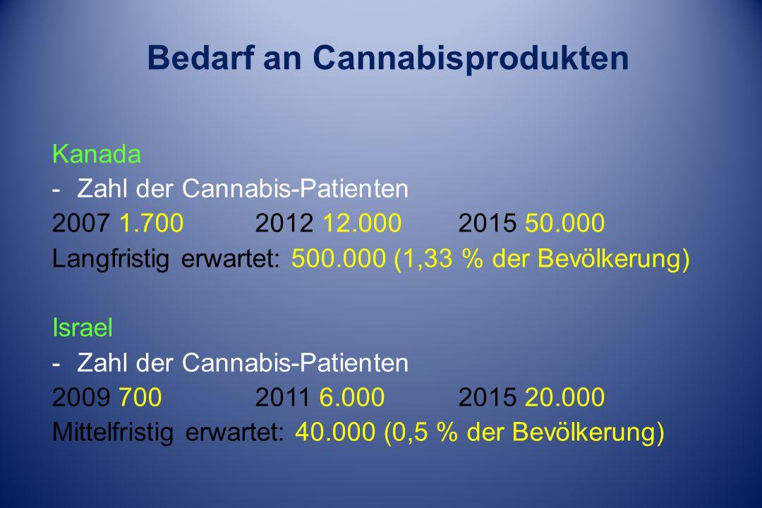 Bedarf an Cannabisprodukten