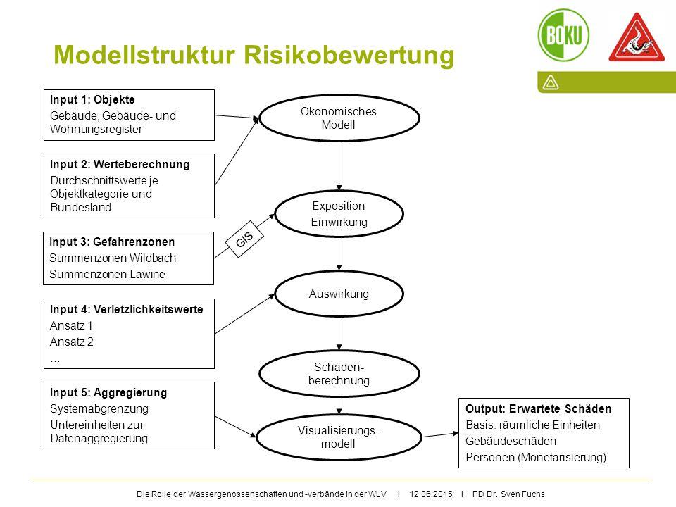 Modellstruktur Risikobewertung