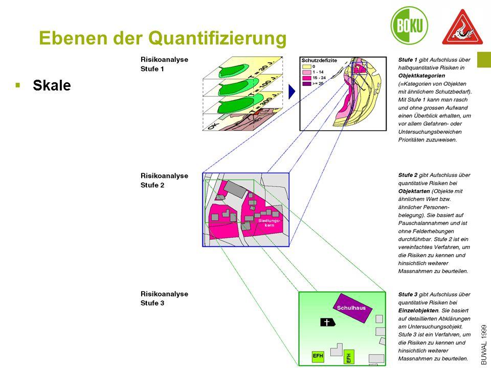 Ebenen der Quantifizierung