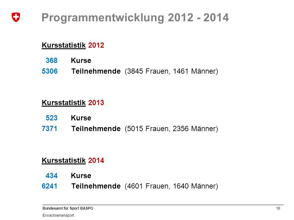 Programmentwicklung 2012 - 2014
