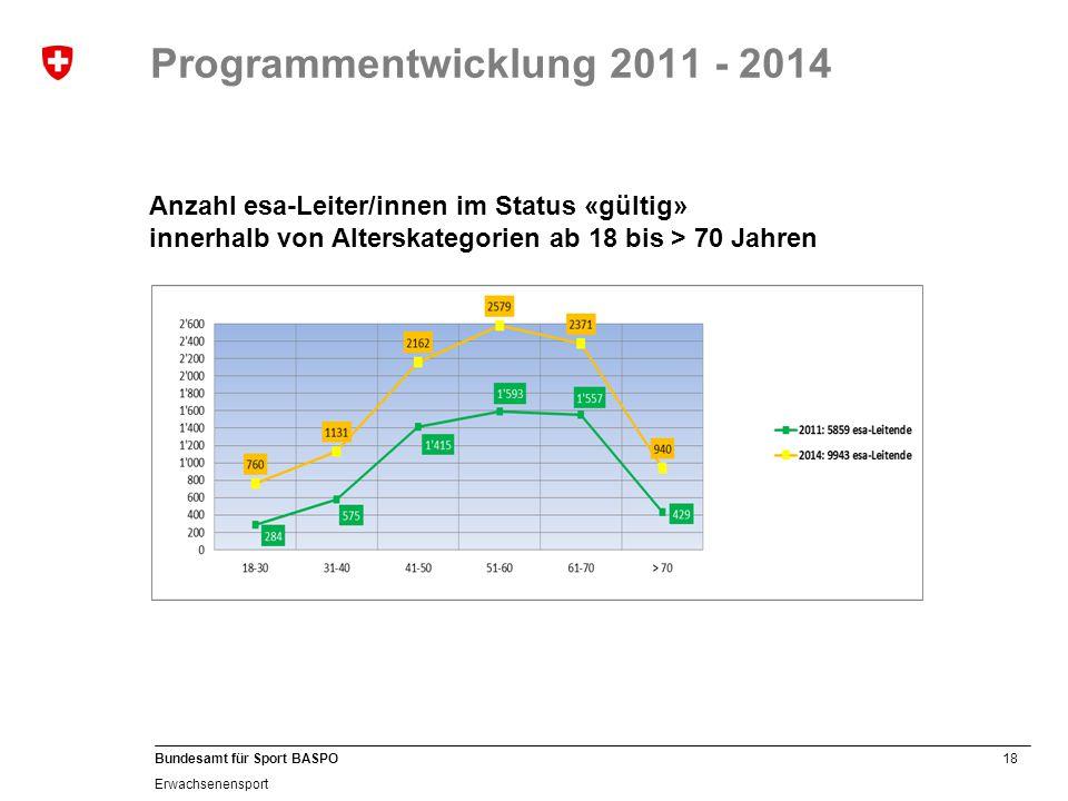 Programmentwicklung 2011 - 2014