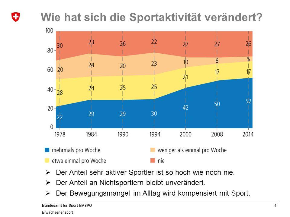 Wie hat sich die Sportaktivität verändert