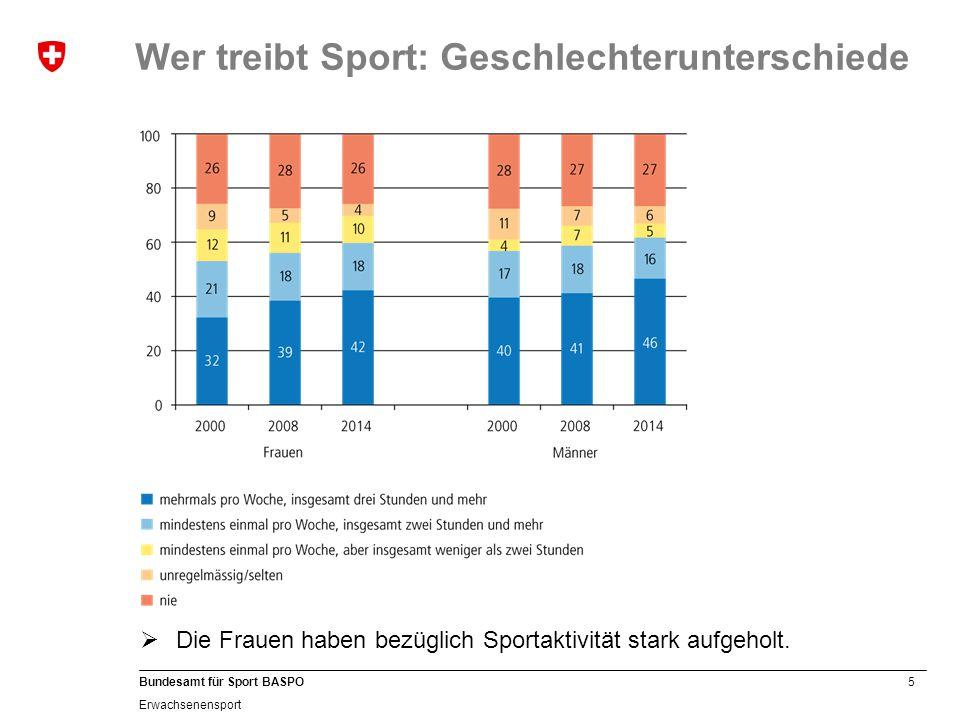 Wer treibt Sport: Geschlechterunterschiede