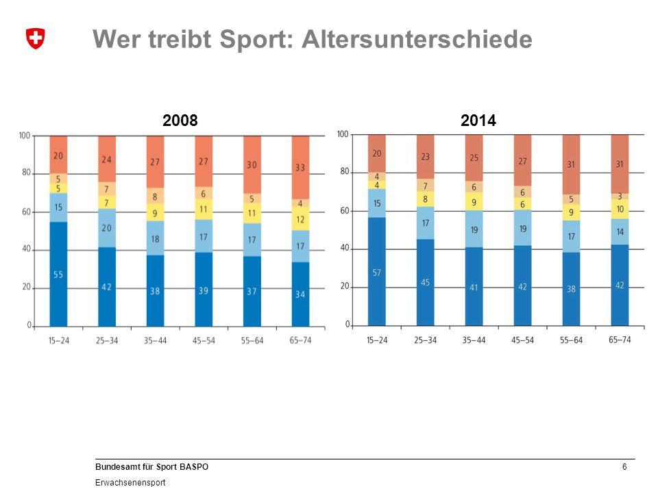 Wer treibt Sport: Altersunterschiede
