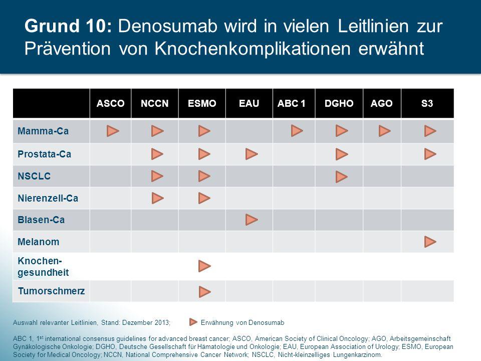 Grund 10: Denosumab wird in vielen Leitlinien zur Prävention von Knochenkomplikationen erwähnt