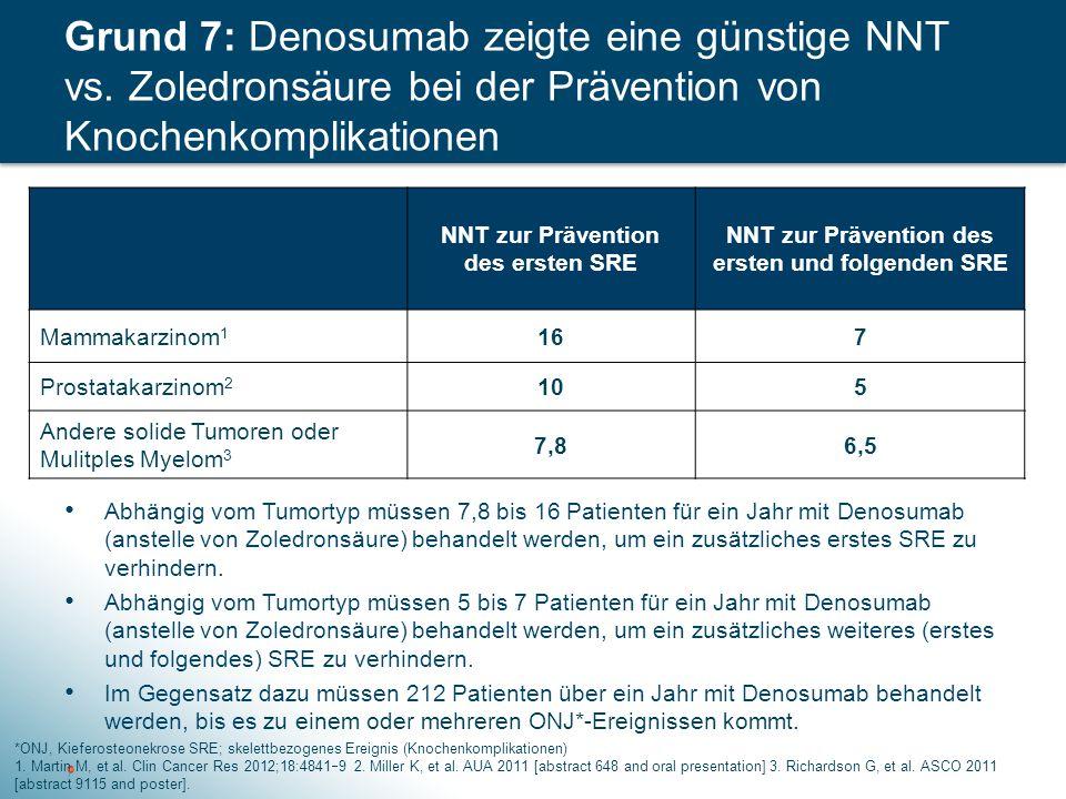 Grund 7: Denosumab zeigte eine günstige NNT vs