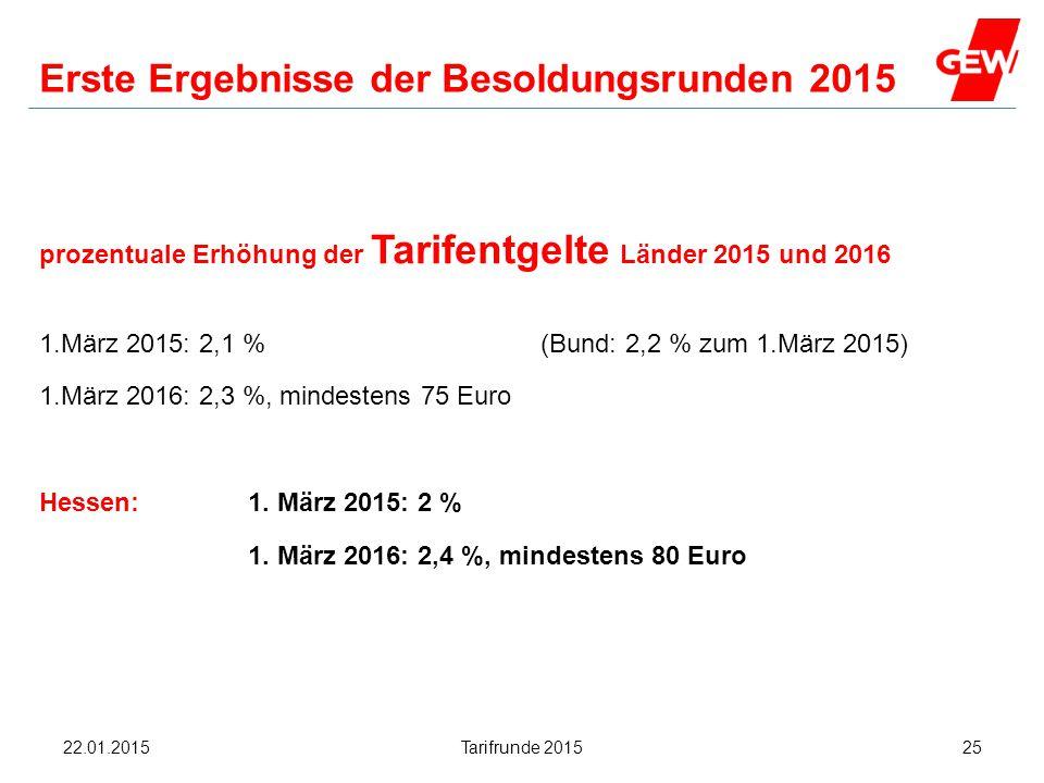 Erste Ergebnisse der Besoldungsrunden 2015