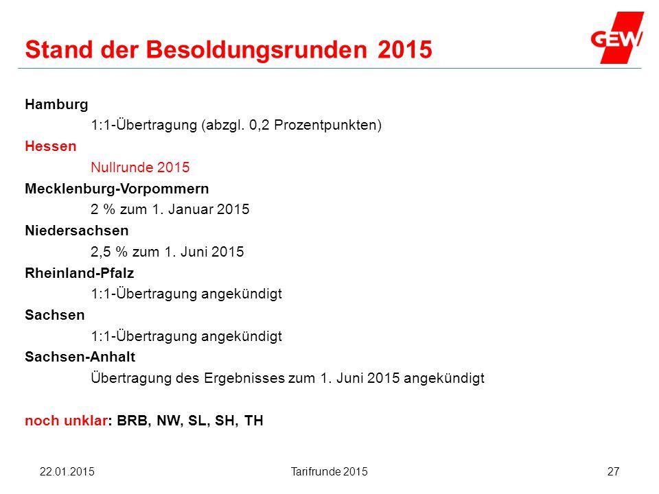 Stand der Besoldungsrunden 2015