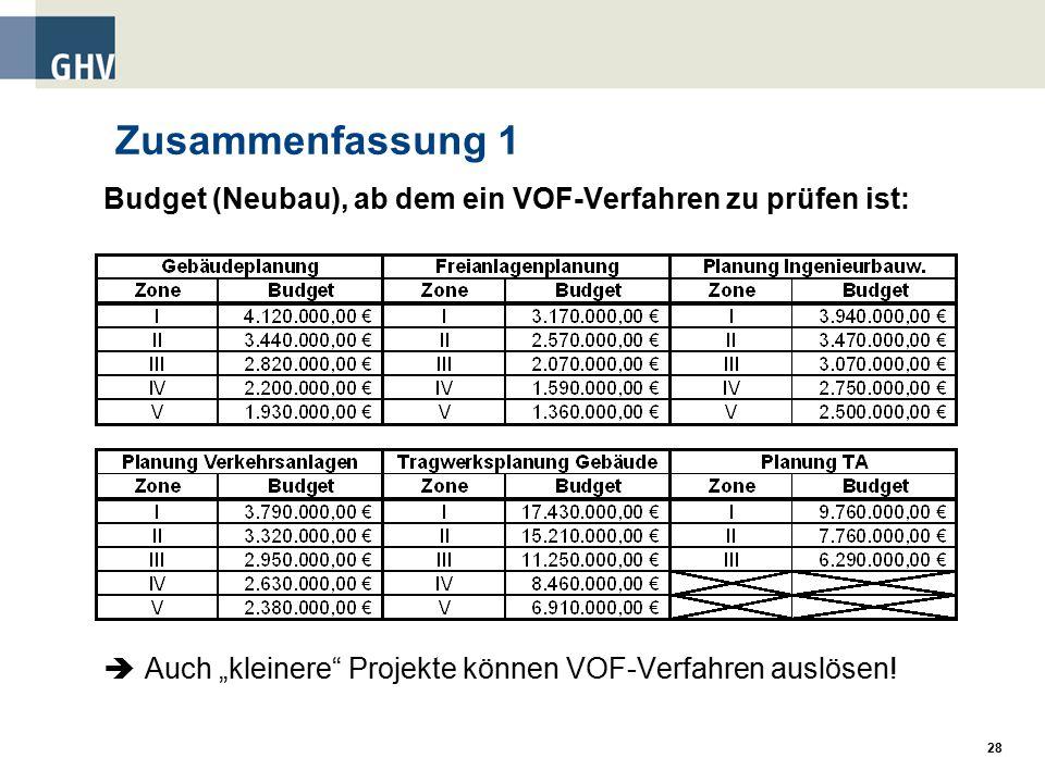 """Zusammenfassung 1 Budget (Neubau), ab dem ein VOF-Verfahren zu prüfen ist:  Auch """"kleinere Projekte können VOF-Verfahren auslösen!"""