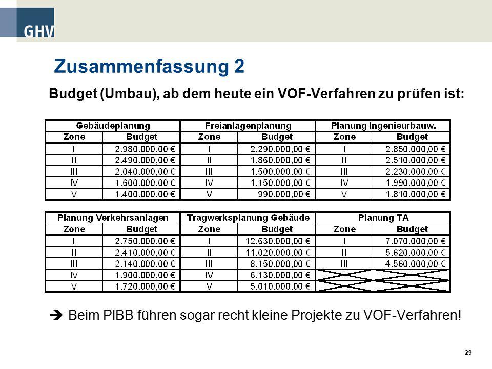 Zusammenfassung 2 Budget (Umbau), ab dem heute ein VOF-Verfahren zu prüfen ist:  Beim PlBB führen sogar recht kleine Projekte zu VOF-Verfahren!