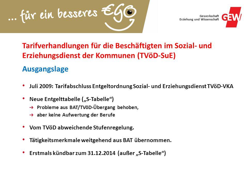 Tarifverhandlungen für die Beschäftigten im Sozial- und Erziehungsdienst der Kommunen (TVöD-SuE) Ausgangslage