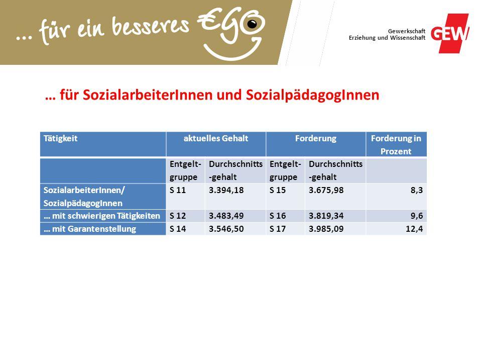 … für SozialarbeiterInnen und SozialpädagogInnen