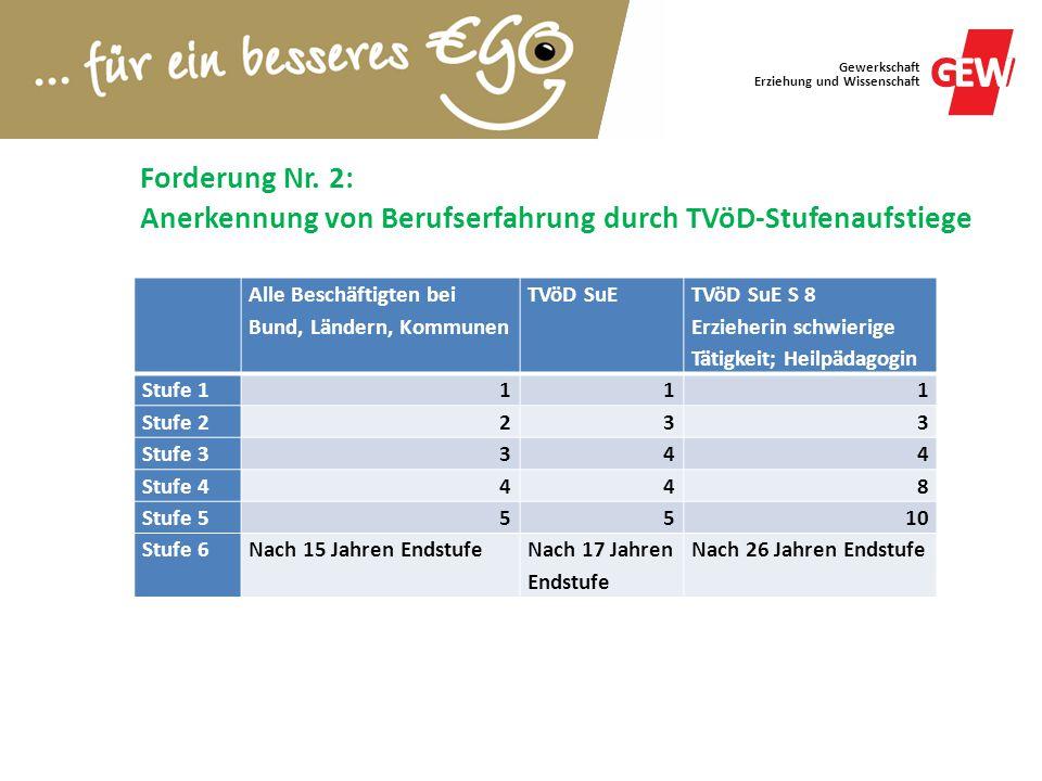 Forderung Nr. 2: Anerkennung von Berufserfahrung durch TVöD-Stufenaufstiege