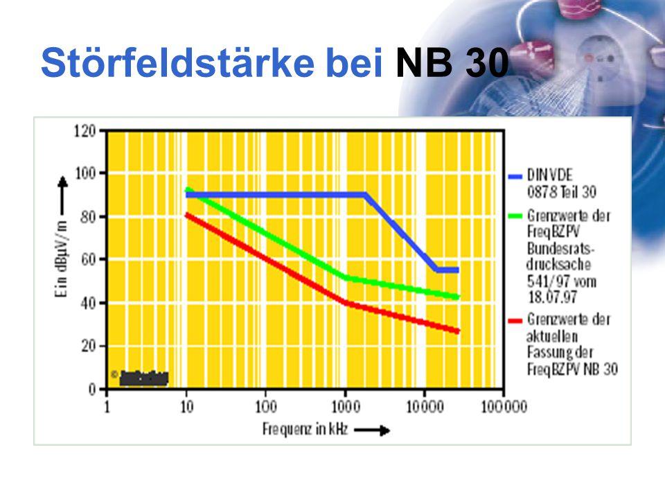 Störfeldstärke bei NB 30 Problem für PLC: PLC im Bereich von 150 kHz bis 20 MHZ  Grenzwerte gering.
