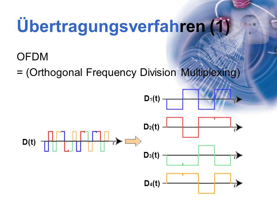 Übertragungsverfahren (1)