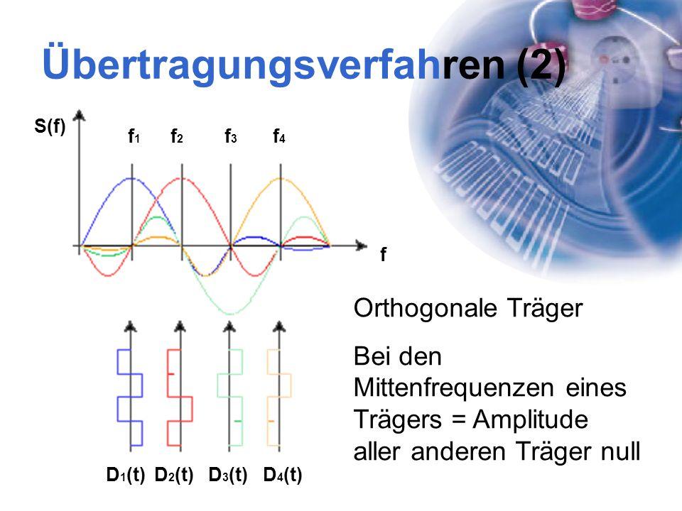 Übertragungsverfahren (2)