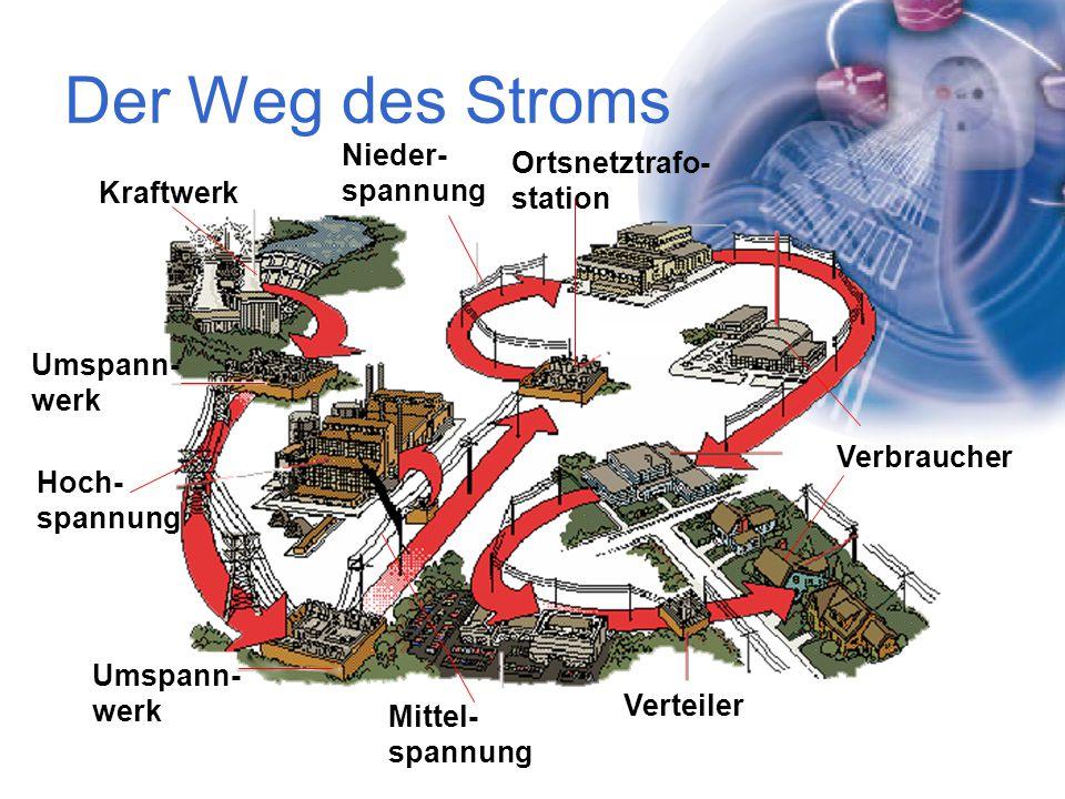 Der Weg des Stroms Nieder- Ortsnetztrafo- spannung station Kraftwerk