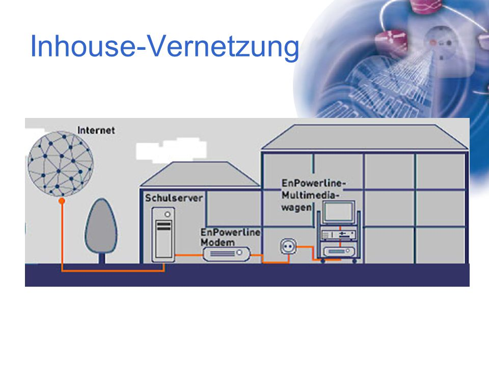 Inhouse-Vernetzung Flachbildschirm, PLC Modem, Beamer, abschließbarer Wagen, Aktivlautsprecher , Drucker.