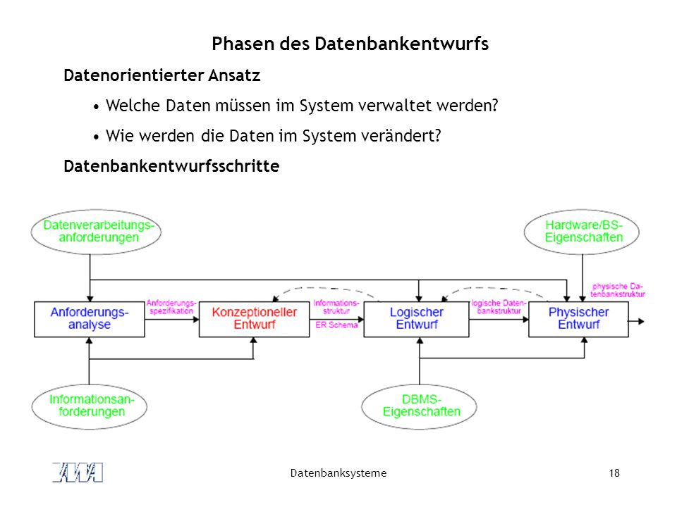 Phasen des Datenbankentwurfs