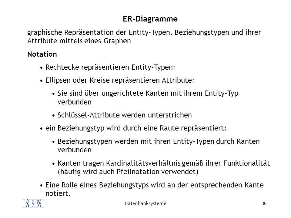 ER-Diagramme graphische Repräsentation der Entity-Typen, Beziehungstypen und ihrer Attribute mittels eines Graphen.