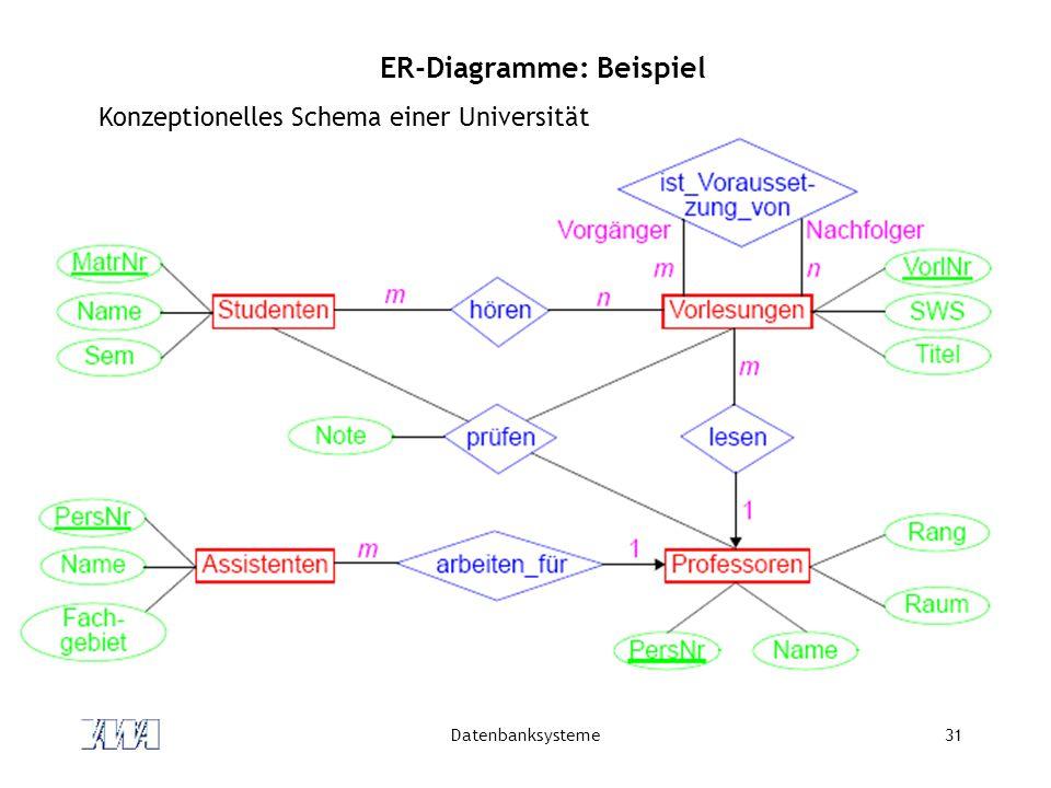 ER-Diagramme: Beispiel