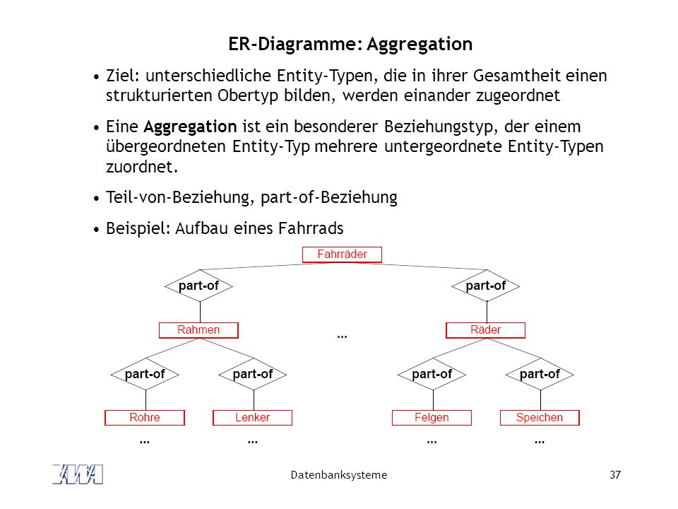 ER-Diagramme: Aggregation