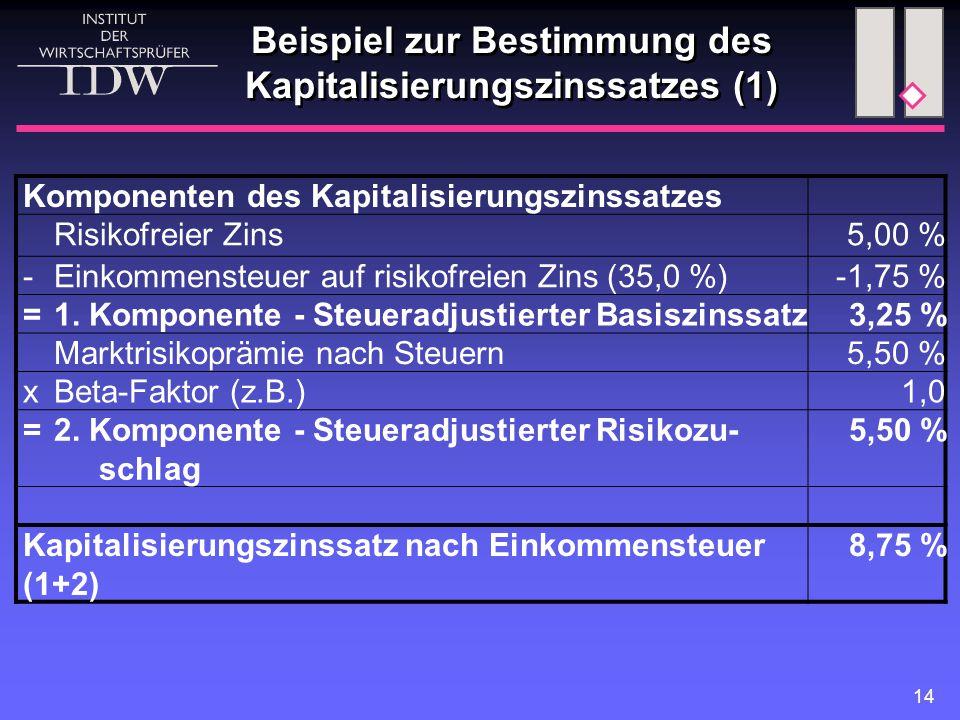 Beispiel zur Bestimmung des Kapitalisierungszinssatzes (1)