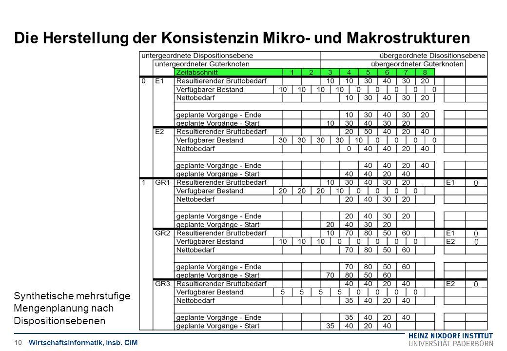 Die Herstellung der Konsistenzin Mikro- und Makrostrukturen