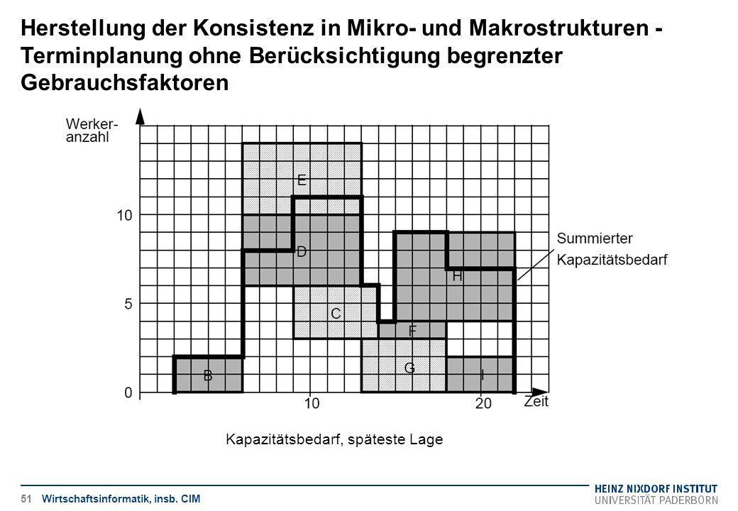 Herstellung der Konsistenz in Mikro- und Makrostrukturen - Terminplanung ohne Berücksichtigung begrenzter Gebrauchsfaktoren