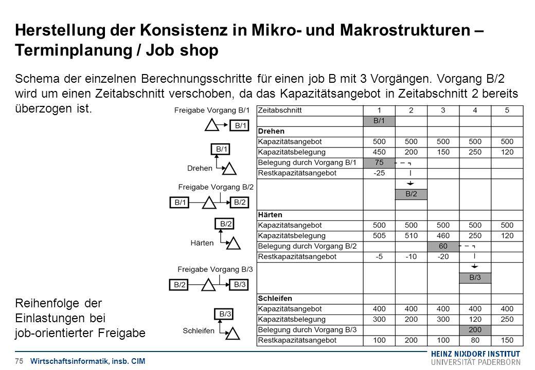 Herstellung der Konsistenz in Mikro- und Makrostrukturen – Terminplanung / Job shop