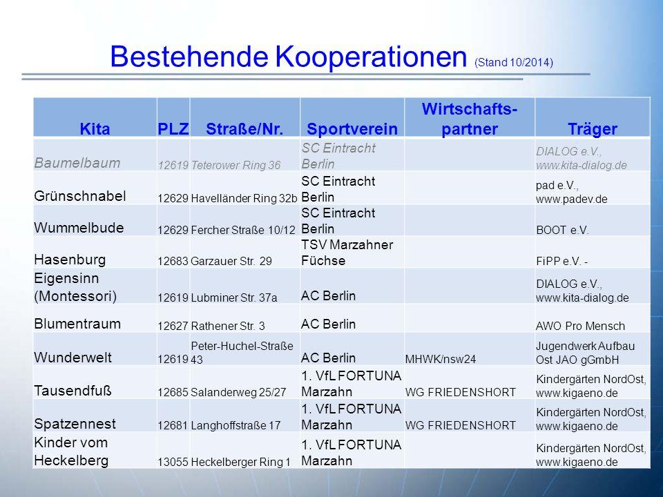 Bestehende Kooperationen (Stand 10/2014)