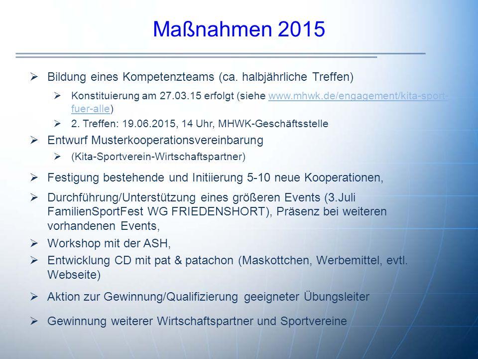 Maßnahmen 2015 Bildung eines Kompetenzteams (ca. halbjährliche Treffen)