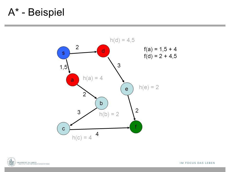 A* - Beispiel h(d) = 4,5 2 f(a) = 1,5 + 4 f(d) = 2 + 4,5 d s 3 1,5