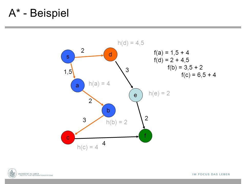 A* - Beispiel h(d) = 4,5 2 f(a) = 1,5 + 4 f(d) = 2 + 4,5 d s