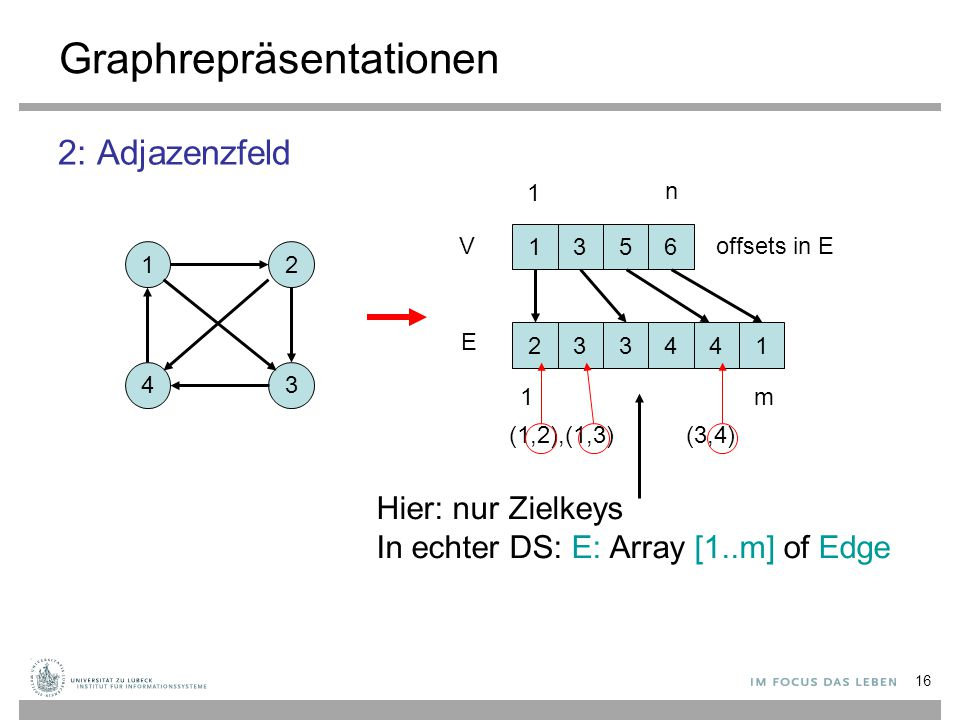 Graphrepräsentationen