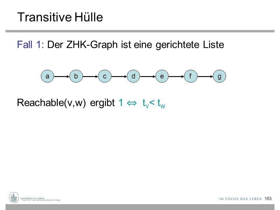 Transitive Hülle Fall 1: Der ZHK-Graph ist eine gerichtete Liste