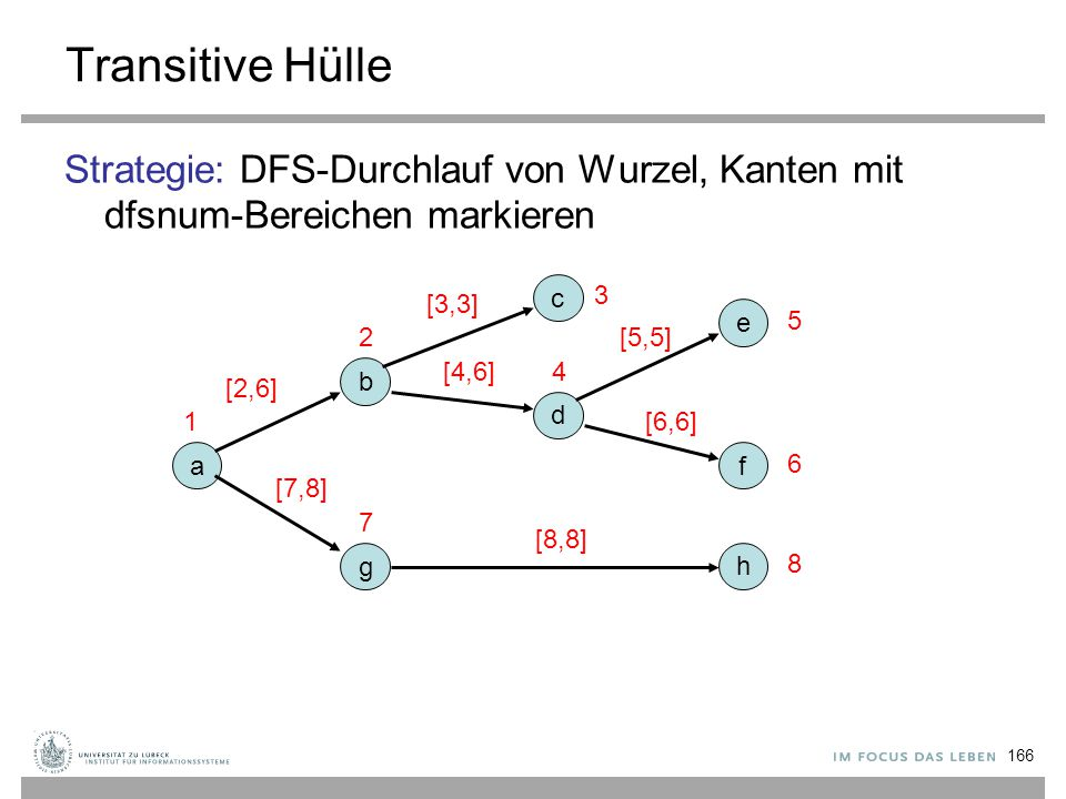 Transitive Hülle Strategie: DFS-Durchlauf von Wurzel, Kanten mit dfsnum-Bereichen markieren. c. 3.