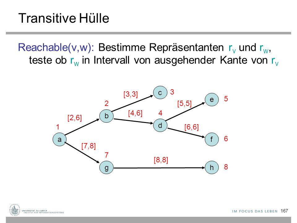 Transitive Hülle Reachable(v,w): Bestimme Repräsentanten rv und rw, teste ob rw in Intervall von ausgehender Kante von rv.