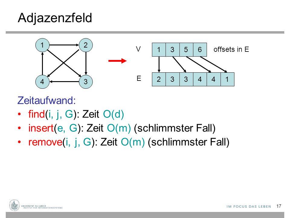 Adjazenzfeld Zeitaufwand: find(i, j, G): Zeit O(d)