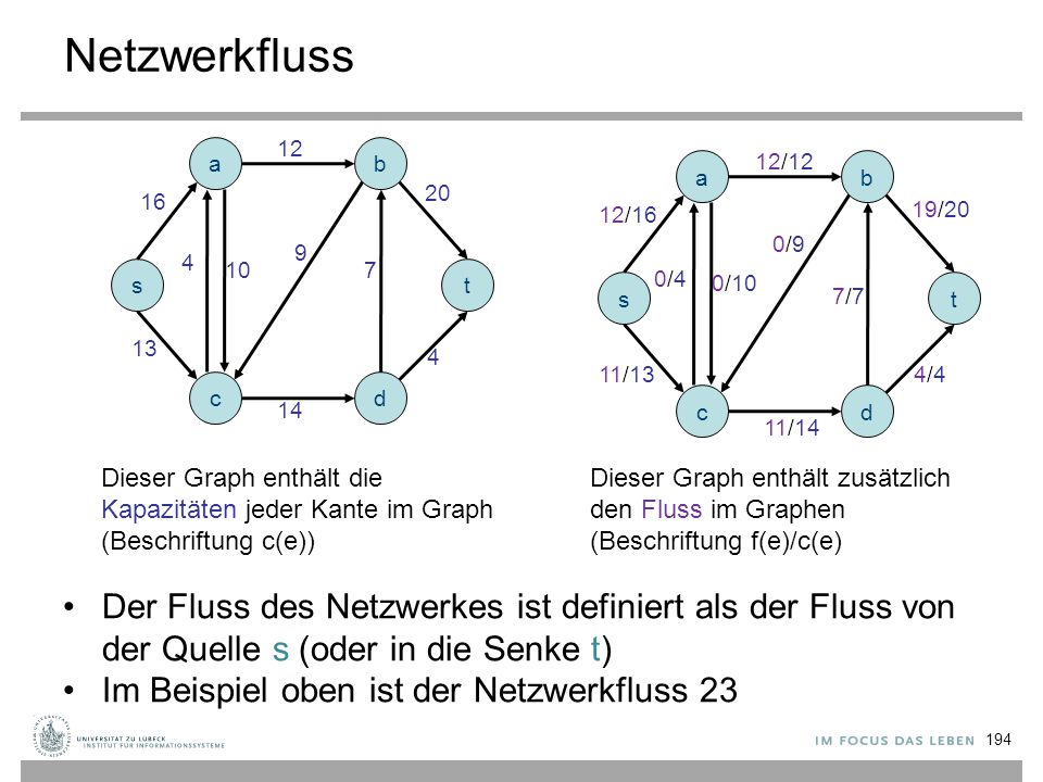 Netzwerkfluss 12. a. b. 12/12. a. b. 20. 16. 12/16. 19/20. 0/9. 9. 4. 10. 7. s. t. 0/4.
