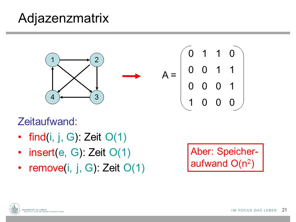 Adjazenzmatrix Zeitaufwand: find(i, j, G): Zeit O(1)