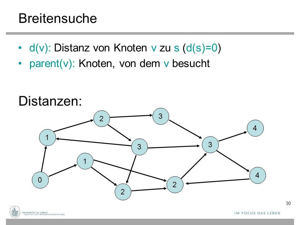 Breitensuche Distanzen: d(v): Distanz von Knoten v zu s (d(s)=0)