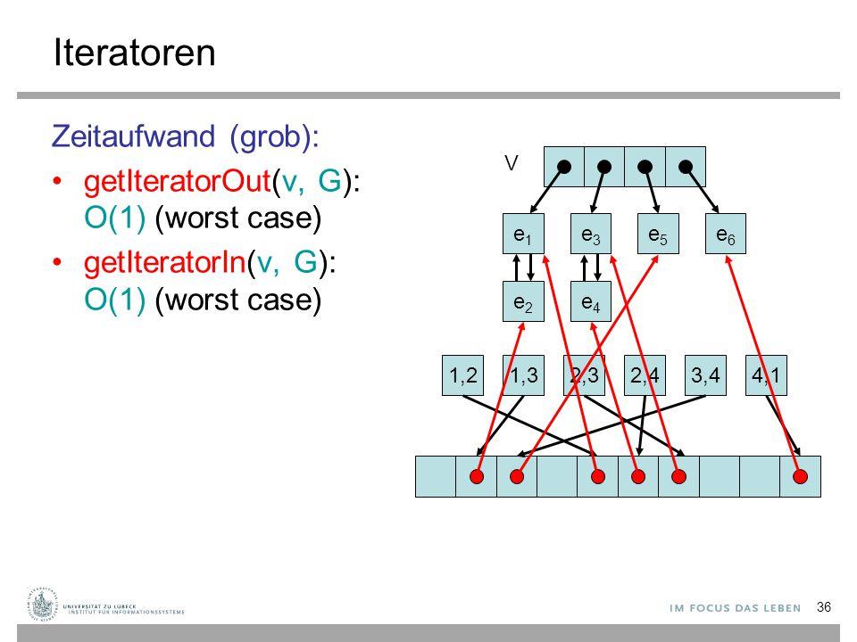 Iteratoren Zeitaufwand (grob): getIteratorOut(v, G): O(1) (worst case)